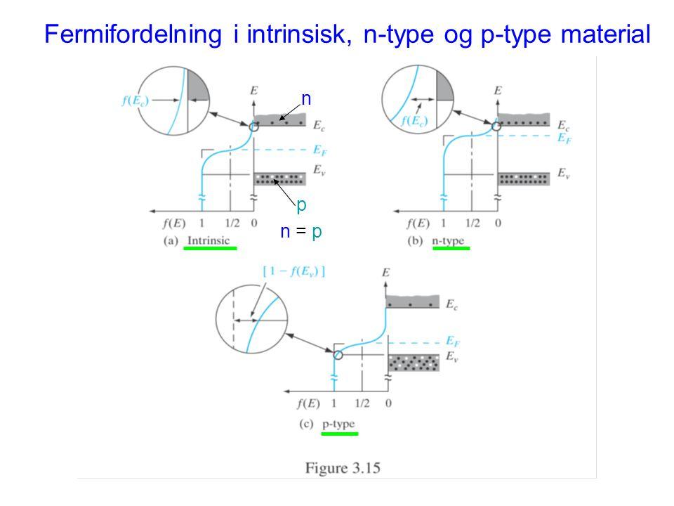 Fermifordelning i intrinsisk, n-type og p-type material n p n = p