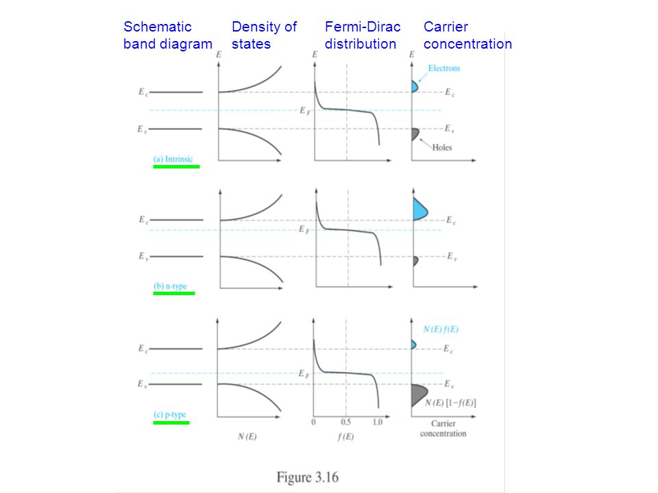 Schematic band diagram Density of states Fermi-Dirac distribution Carrier concentration