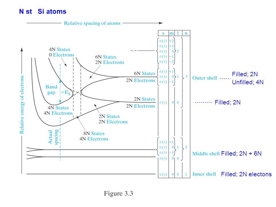 N st Si atoms Filled; 2N electons Filled; 2N + 6N Filled; 2N Unfilled; 4N