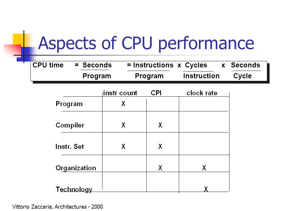 Vittorio Zaccaria, Architectures - 2000 Aspects of CPU performance CPU time= Seconds= Instructions x Cycles x Seconds Program Program Instruction Cycl