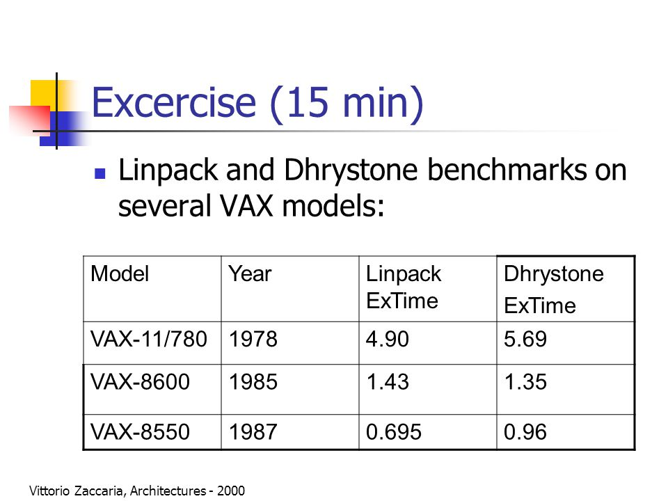 Vittorio Zaccaria, Architectures - 2000 Excercise: Calculate: In the Linpack case: Total speedup and average per-year speedup from VAX8600 to VAX780 The same for VAX8550 and VAX8600 In the Dhrystone case: Total speedup and average per-year speedup from VAX8600 to VAX780 The same for VAX8550 and VAX8600