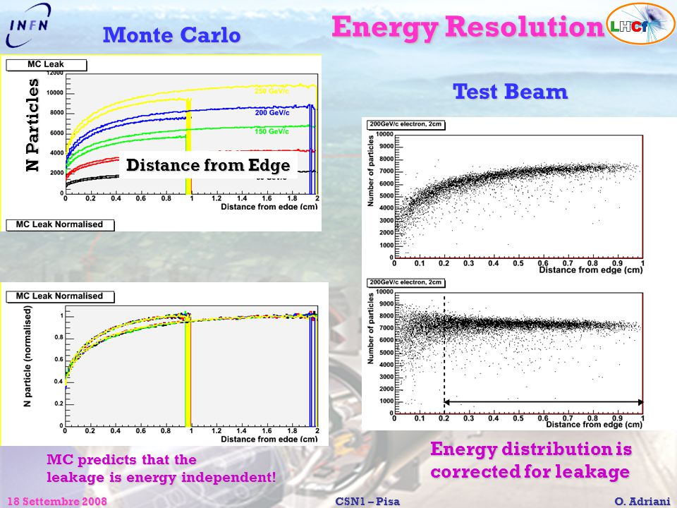 18 Settembre 2008CSN1 – Pisa O. Adriani Energy Resolution Monte Carlo Energy distribution is corrected for leakage Distance from Edge N Particles MC p