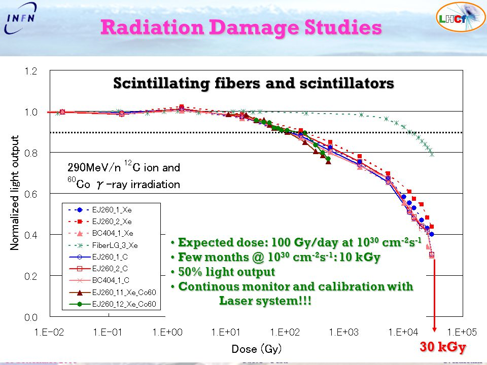 18 Settembre 2008CSN1 – Pisa O. Adriani Radiation Damage Studies 30 kGy Expected dose: 100 Gy/day at 10 30 cm -2 s -1 Expected dose: 100 Gy/day at 10
