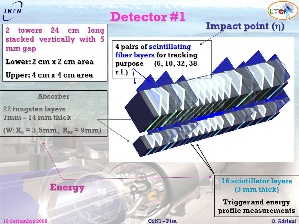 18 Settembre 2008CSN1 – Pisa O. Adriani Detector #1 16 scintillator layers (3 mm thick) Trigger and energy profile measurements Absorber 22 tungsten l