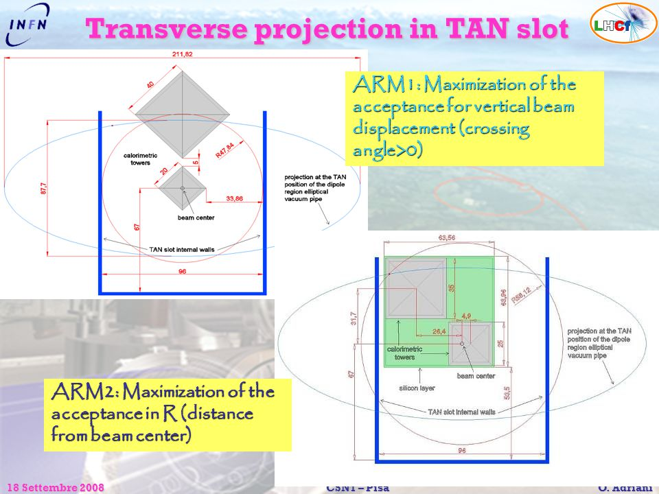 18 Settembre 2008CSN1 – Pisa O. Adriani ARM1: Maximization of the acceptance for vertical beam displacement (crossing angle>0) ARM2: Maximization of t