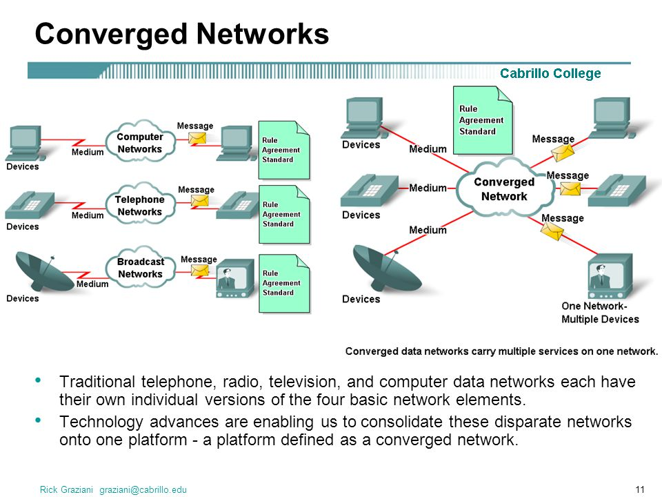 Rick Graziani graziani@cabrillo.edu11 Converged Networks Traditional telephone, radio, television, and computer data networks each have their own individual versions of the four basic network elements.