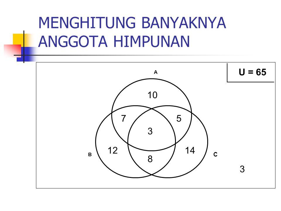 MENGHITUNG BANYAKNYA ANGGOTA HIMPUNAN 10 1214 75 8 3 U = 65 3