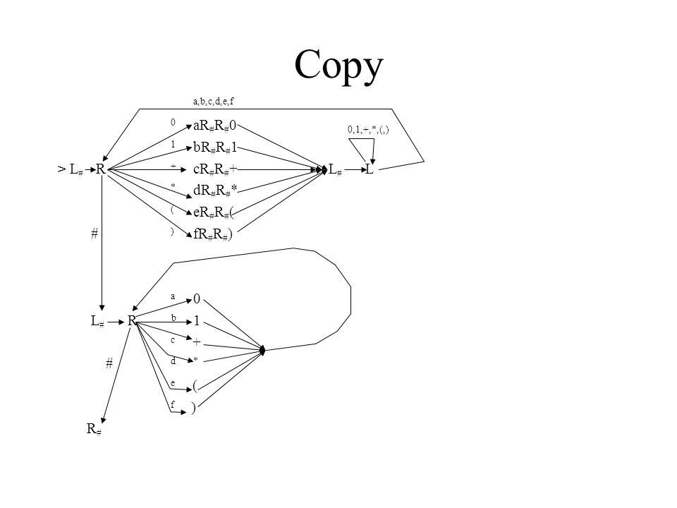 Copy a,b,c,d,e,f 0 aR # R # 0 0,1,+,*,(,) 1 bR # R # 1 > L # R + cR # R # +L # L * dR # R # * ( eR # R # ( # ) fR # R # ) a 0 L # R b 1 c + # d * e (
