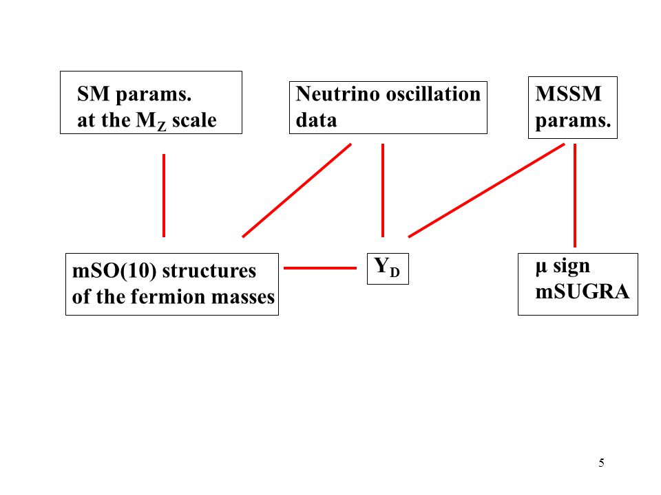 5 SM params. at the M Z scale Neutrino oscillation data MSSM params.