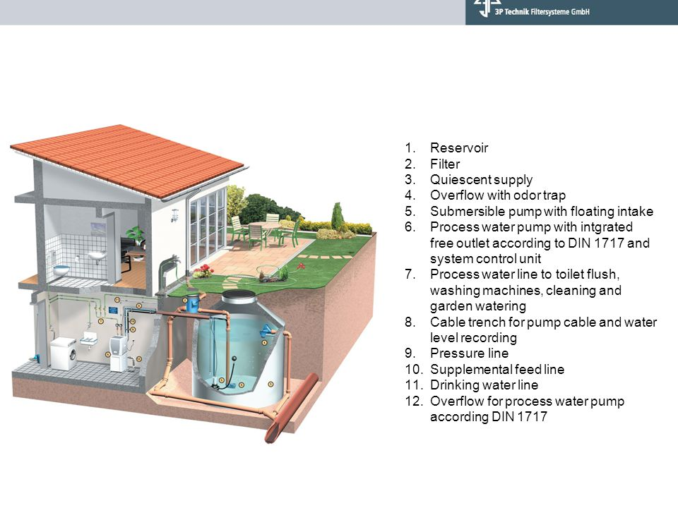 1.Reservoir 2.Filter 3.Quiescent supply 4.Overflow with odor trap 5.Submersible pump with floating intake 6.Process water pump with intgrated free outlet according to DIN 1717 and system control unit 7.Process water line to toilet flush, washing machines, cleaning and garden watering 8.Cable trench for pump cable and water level recording 9.Pressure line 10.Supplemental feed line 11.Drinking water line 12.Overflow for process water pump according DIN 1717