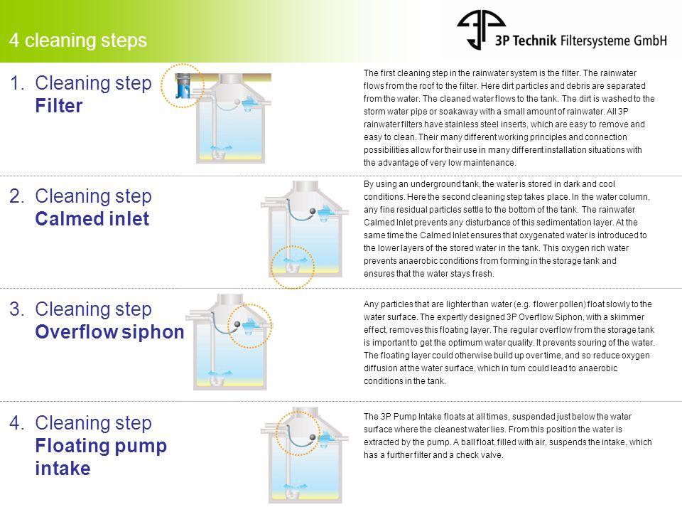 4 cleaning steps 1.Cleaning step Filter 2.Cleaning step Calmed inlet 3.
