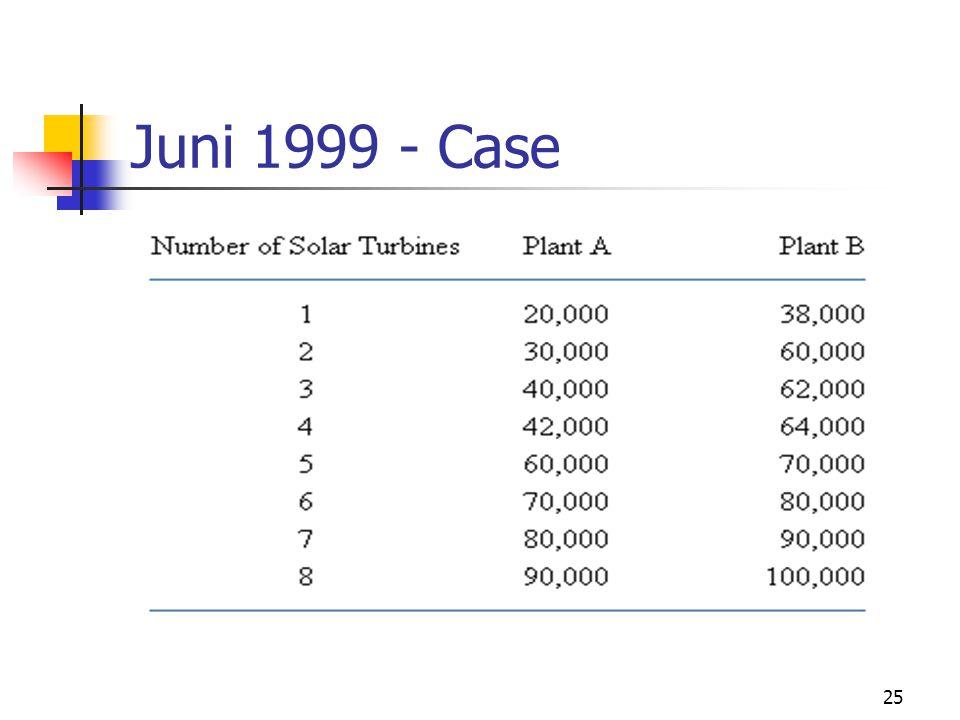 25 Juni 1999 - Case