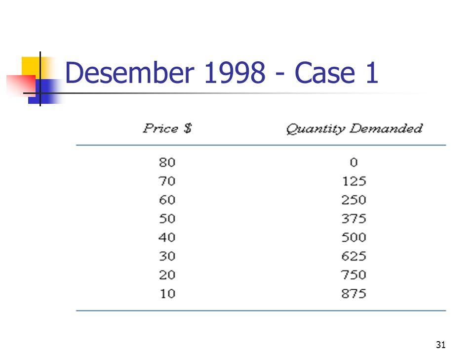 31 Desember 1998 - Case 1