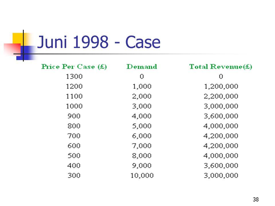 38 Juni 1998 - Case