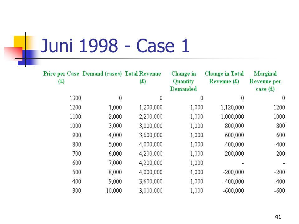 41 Juni 1998 - Case 1