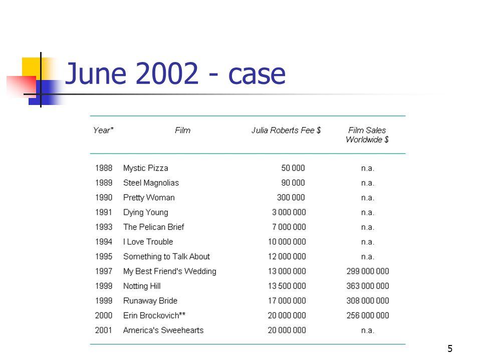 5 June 2002 - case