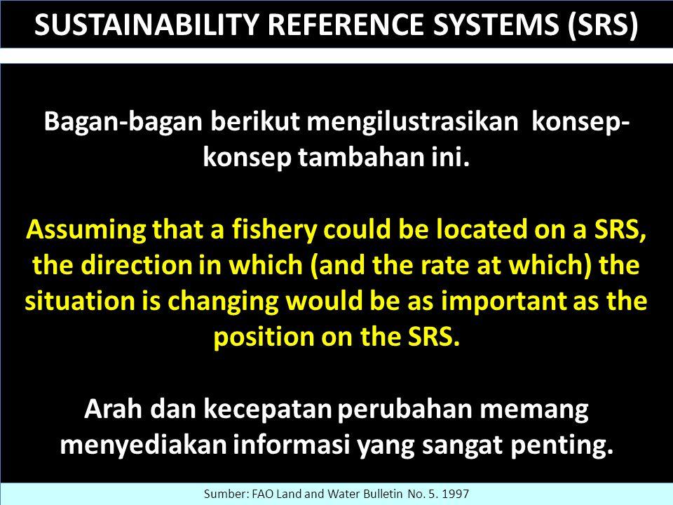 SUSTAINABILITY REFERENCE SYSTEMS (SRS) Bagan-bagan berikut mengilustrasikan konsep- konsep tambahan ini.