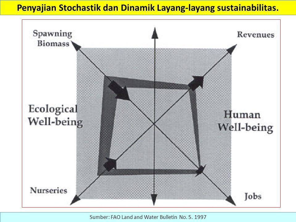 Penyajian Stochastik dan Dinamik Layang-layang sustainabilitas.