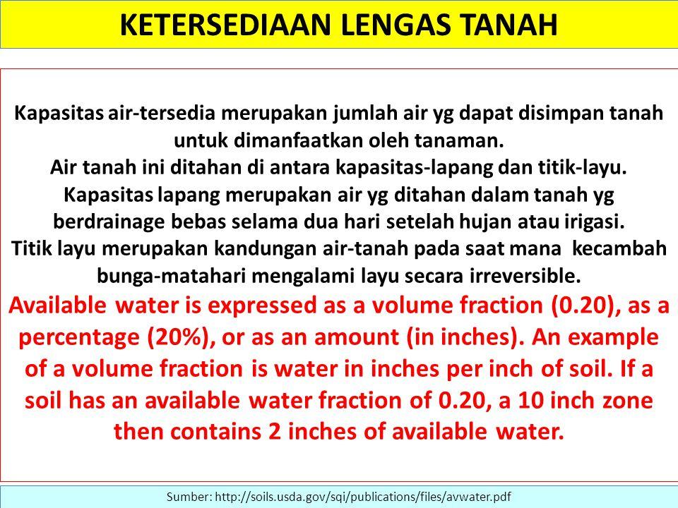 KETERSEDIAAN LENGAS TANAH Sumber: http://soils.usda.gov/sqi/publications/files/avwater.pdf Kapasitas air-tersedia merupakan jumlah air yg dapat disimpan tanah untuk dimanfaatkan oleh tanaman.