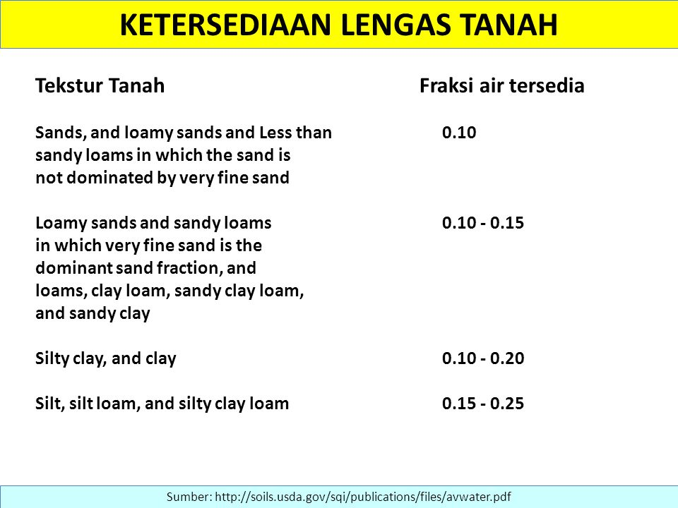 KETERSEDIAAN LENGAS TANAH Sumber: http://soils.usda.gov/sqi/publications/files/avwater.pdf Tekstur Tanah Fraksi air tersedia Sands, and loamy sands and Less than 0.10 sandy loams in which the sand is not dominated by very fine sand Loamy sands and sandy loams 0.10 - 0.15 in which very fine sand is the dominant sand fraction, and loams, clay loam, sandy clay loam, and sandy clay Silty clay, and clay 0.10 - 0.20 Silt, silt loam, and silty clay loam 0.15 - 0.25
