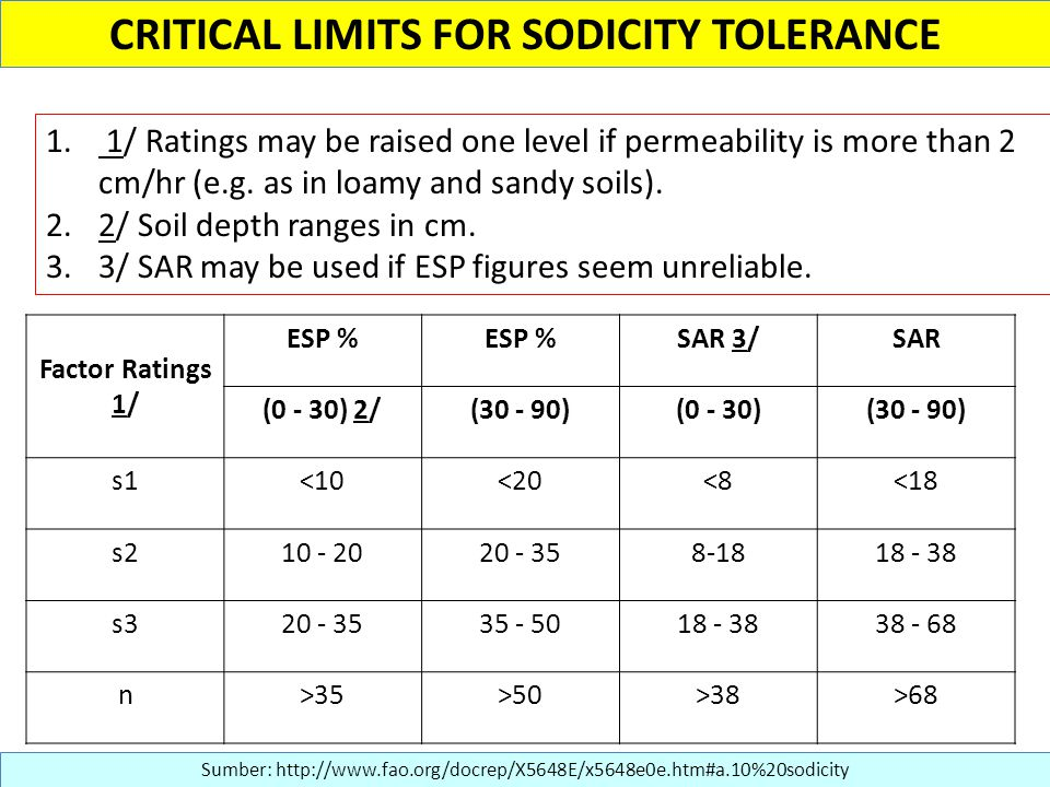 CRITICAL LIMITS FOR SODICITY TOLERANCE 1. 1/ Ratings may be raised one level if permeability is more than 2 cm/hr (e.g. as in loamy and sandy soils).