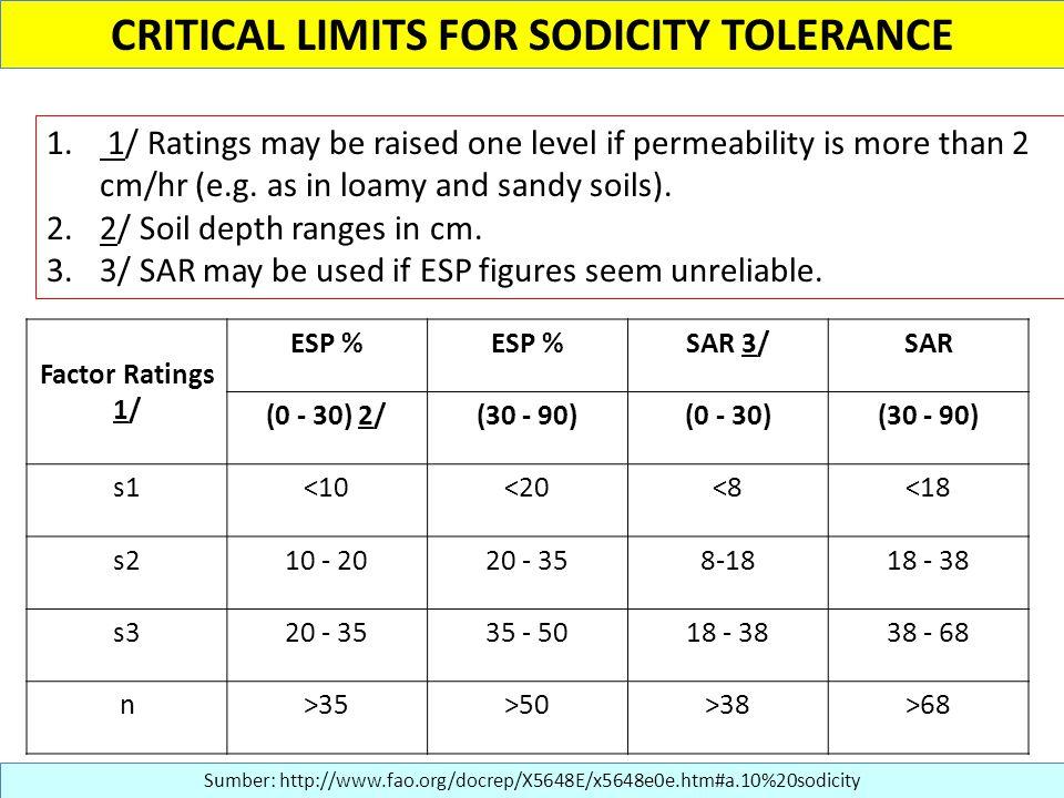 CRITICAL LIMITS FOR SODICITY TOLERANCE 1.
