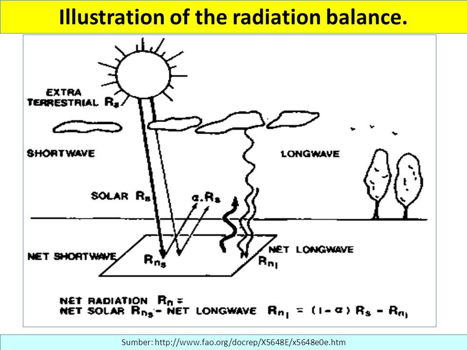 Illustration of the radiation balance. Sumber: http://www.fao.org/docrep/X5648E/x5648e0e.htm