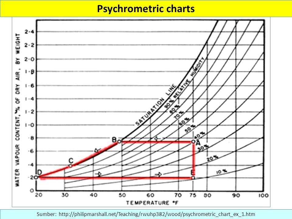 Psychrometric charts Sumber: http://philipmarshall.net/Teaching/rwuhp382/wood/psychrometric_chart_ex_1.htm.