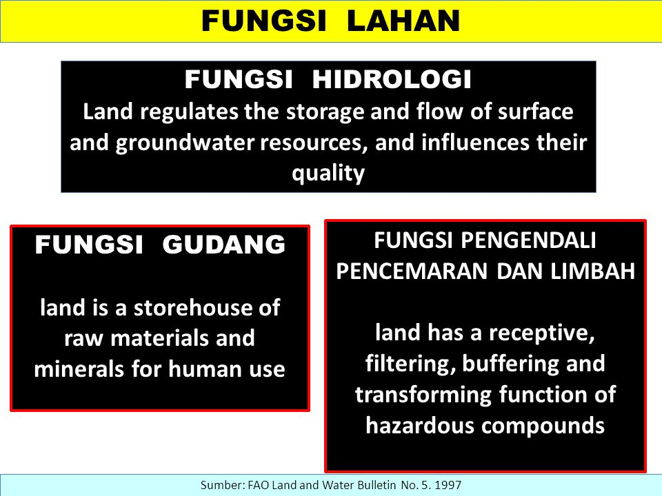 FUNGSI LAHAN FUNGSI HIDROLOGI Land regulates the storage and flow of surface and groundwater resources, and influences their quality Sumber: FAO Land and Water Bulletin No.