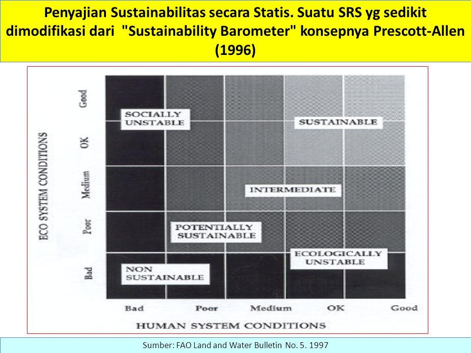 Penyajian Sustainabilitas secara Statis.