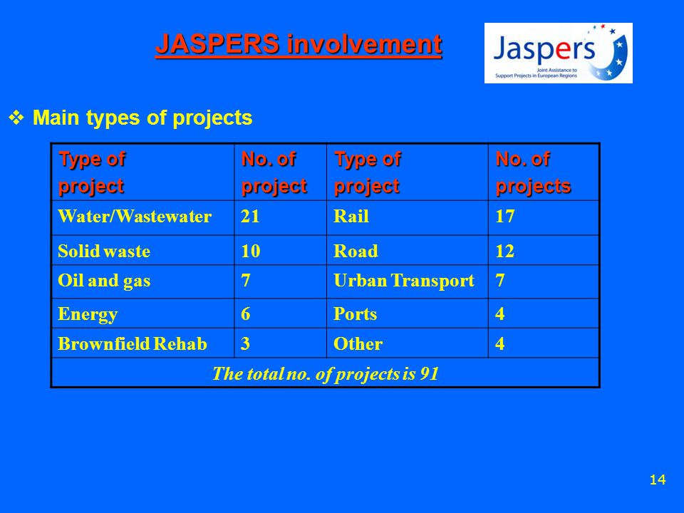 14 JASPERS involvement  Main types of projects Type of project No.