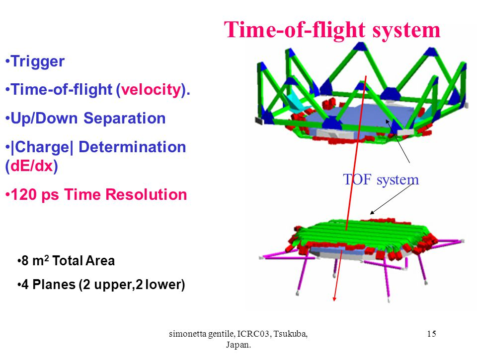 simonetta gentile, ICRC03, Tsukuba, Japan. 15 TOF Layers Trigger Time-of-flight (velocity).