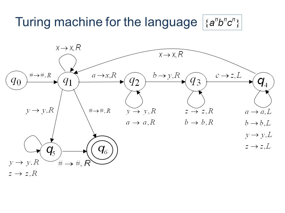 Turing machine for the language