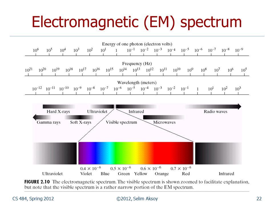 CS 484, Spring 2012©2012, Selim Aksoy22 Electromagnetic (EM) spectrum