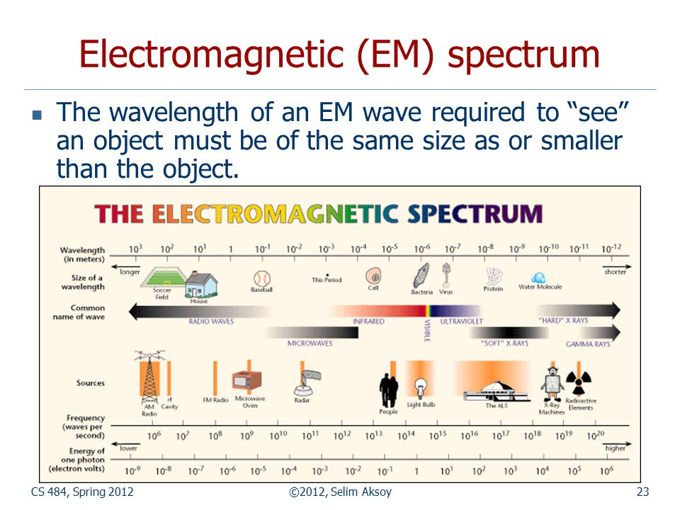 """CS 484, Spring 2012©2012, Selim Aksoy23 Electromagnetic (EM) spectrum The wavelength of an EM wave required to """"see"""" an object must be of the same siz"""