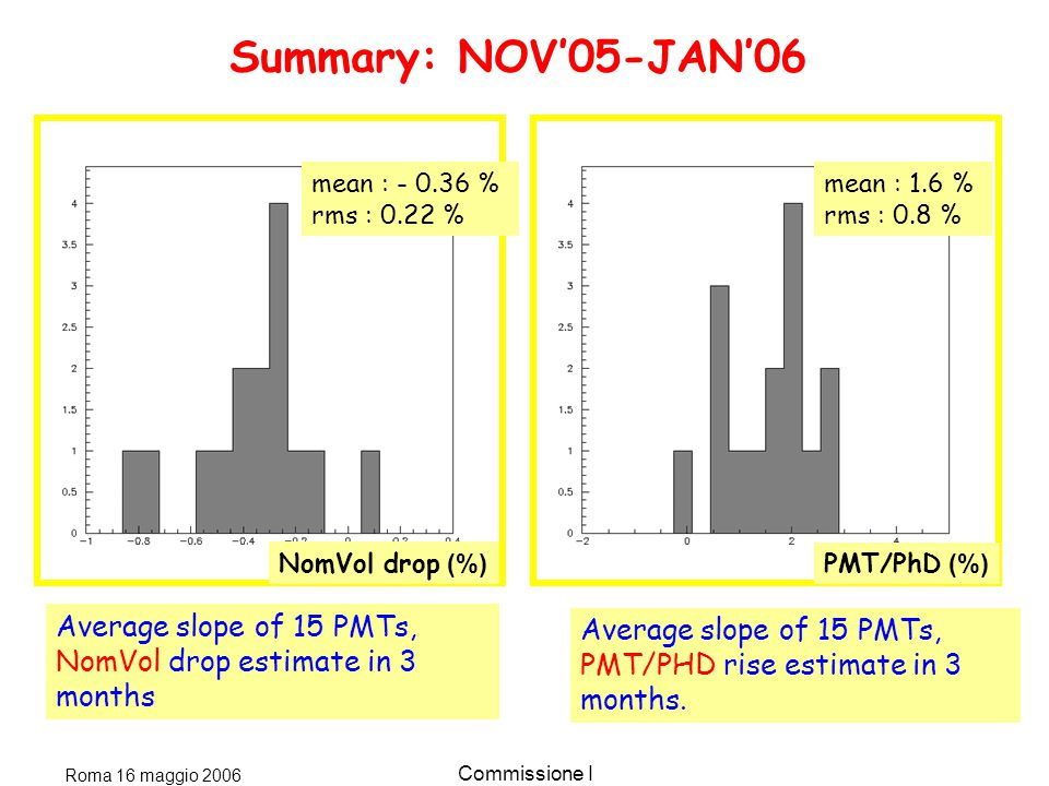 Roma 16 maggio 2006 Commissione I Summary: NOV'05-JAN'06 Average slope of 15 PMTs, NomVol drop estimate in 3 months Average slope of 15 PMTs, PMT/PHD rise estimate in 3 months.