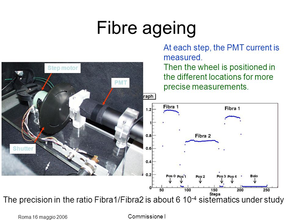 Roma 16 maggio 2006 Commissione I Fibre ageing Step motor Shutter PMT At each step, the PMT current is measured.