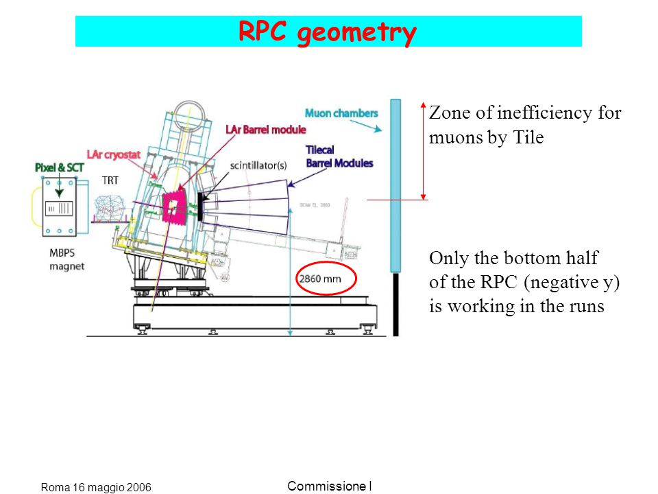Roma 16 maggio 2006 Commissione I RPC geometry Zone of inefficiency for muons by Tile Only the bottom half of the RPC (negative y) is working in the runs