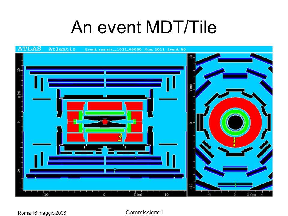 Roma 16 maggio 2006 Commissione I CutSignal efficiency Events QCD efficiency Events Z+jets efficiency Events Ttbar efficiency Events 4jet (2 tau), E t miss > 45 GeV 4.4%3.4 10 -8 4.6 10 -3 7.3 10 -4 Pt tau (45,35)1.14%2.3 10 -11 5.8 10 -4 1.1 10 -4 Pt forward (60,40) 0.72%7.4 10 -12 2.2 10 -4 6.8 10 -5  forward0.37%4.7 10 -13 1.3 10 -5 2.4 10 -6  Cuts0.25%7.5 10 -14 5.8 10 -6 0.5 10 -6 M jj (700 GeV)0.22%5.8 10 -14 5.0 10 -6 4 10 -7 Jet veto (30 GeV) 0.2% 7.3 3.2 10 -14 9 3.2 10 -6 67 1.7 10 -7 4.4 Mass window0.15% 6 1.7 10 -15 0.55 1.6 10 -7 3.30 SUMMARY ATLFAST 30 fb -1 In progress Validation with full simulation started