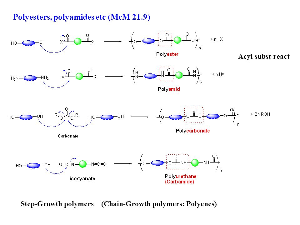 Polyesters, polyamides etc (McM 21.9) Acyl subst react Step-Growth polymers (Chain-Growth polymers: Polyenes)