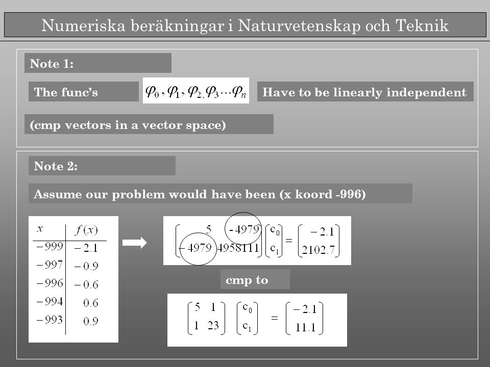 Numeriska beräkningar i Naturvetenskap och Teknik Note 1: The func'sHave to be linearly independent (cmp vectors in a vector space) Note 2: Assume our problem would have been (x koord -996) cmp to