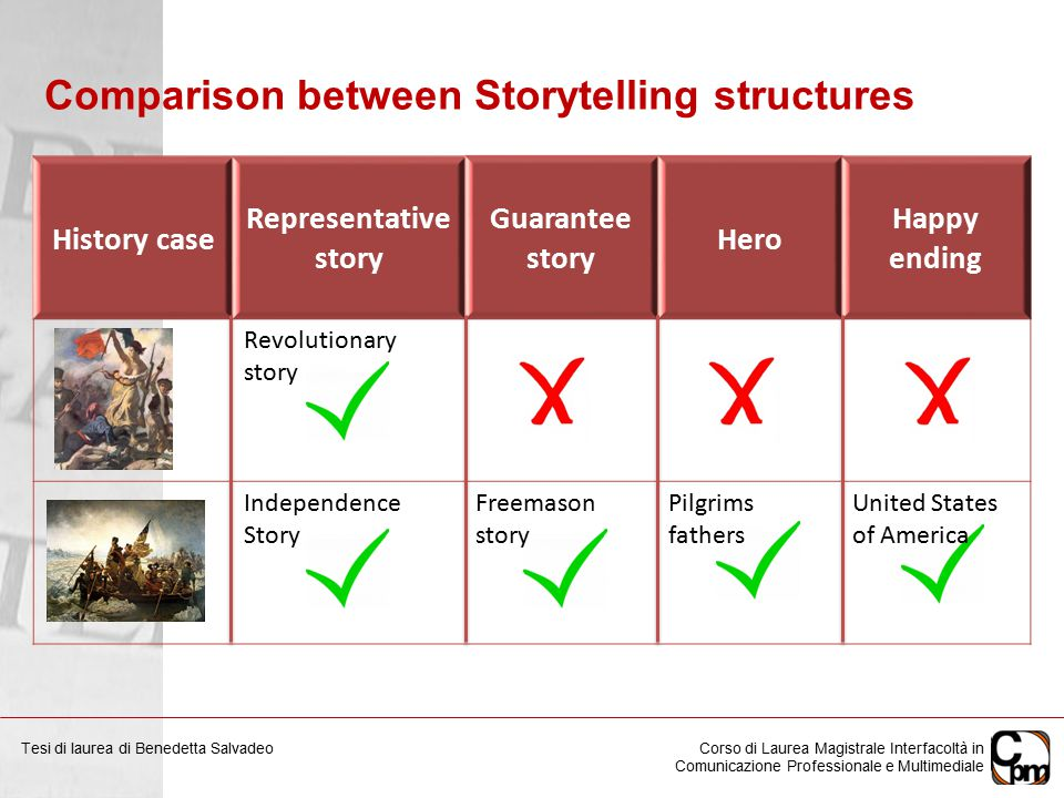 Comparison between Storytelling structures History case Representative story Guarantee story Hero Happy ending Revolutionary story Independence Story Freemason story Pilgrims fathers United States of America Corso di Laurea Magistrale Interfacoltà in Comunicazione Professionale e Multimediale Tesi di laurea di Benedetta Salvadeo