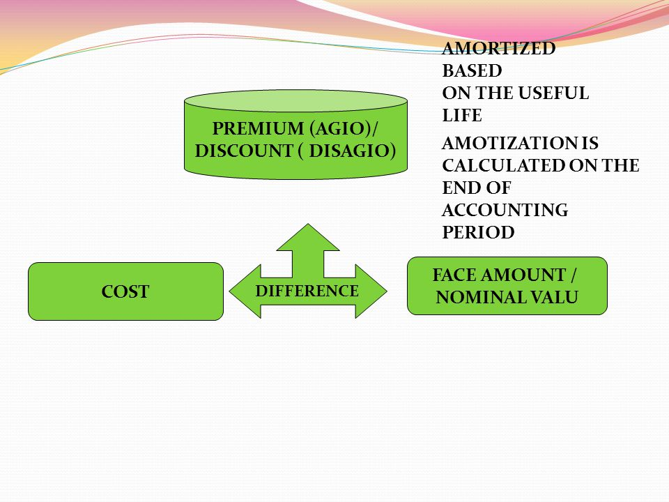 COST FACE AMOUNT / NOMINAL VALU DIFFERENCE PREMIUM (AGIO)/ DISCOUNT ( DISAGIO) AMORTIZED BASED ON THE USEFUL LIFE AMOTIZATION IS CALCULATED ON THE END OF ACCOUNTING PERIOD