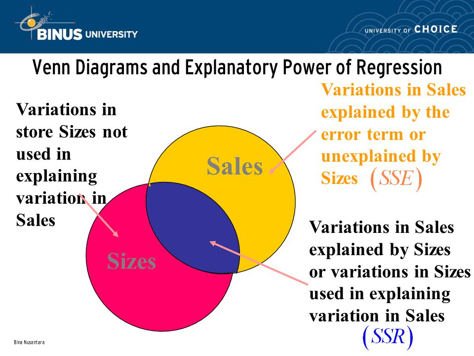 Bina Nusantara Venn Diagrams and Explanatory Power of Regression Sales Sizes Variations in Sales explained by Sizes or variations in Sizes used in explaining variation in Sales Variations in Sales explained by the error term or unexplained by Sizes Variations in store Sizes not used in explaining variation in Sales