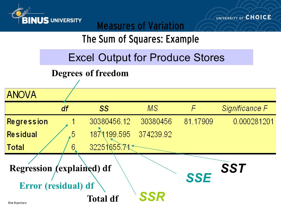 Bina Nusantara Measures of Variation The Sum of Squares: Example Excel Output for Produce Stores SSR SSE Regression (explained) df Degrees of freedom Error (residual) df Total df SST