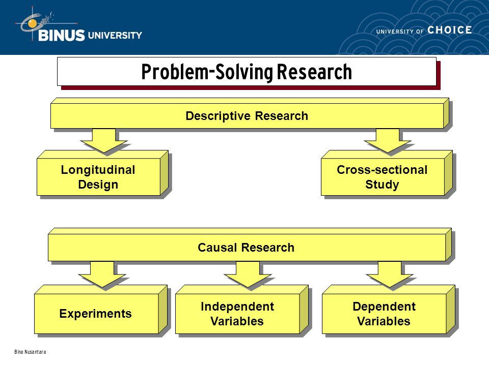 Bina Nusantara Problem-Solving Research Causal Research Experiments Independent Variables Independent Variables Dependent Variables Dependent Variable