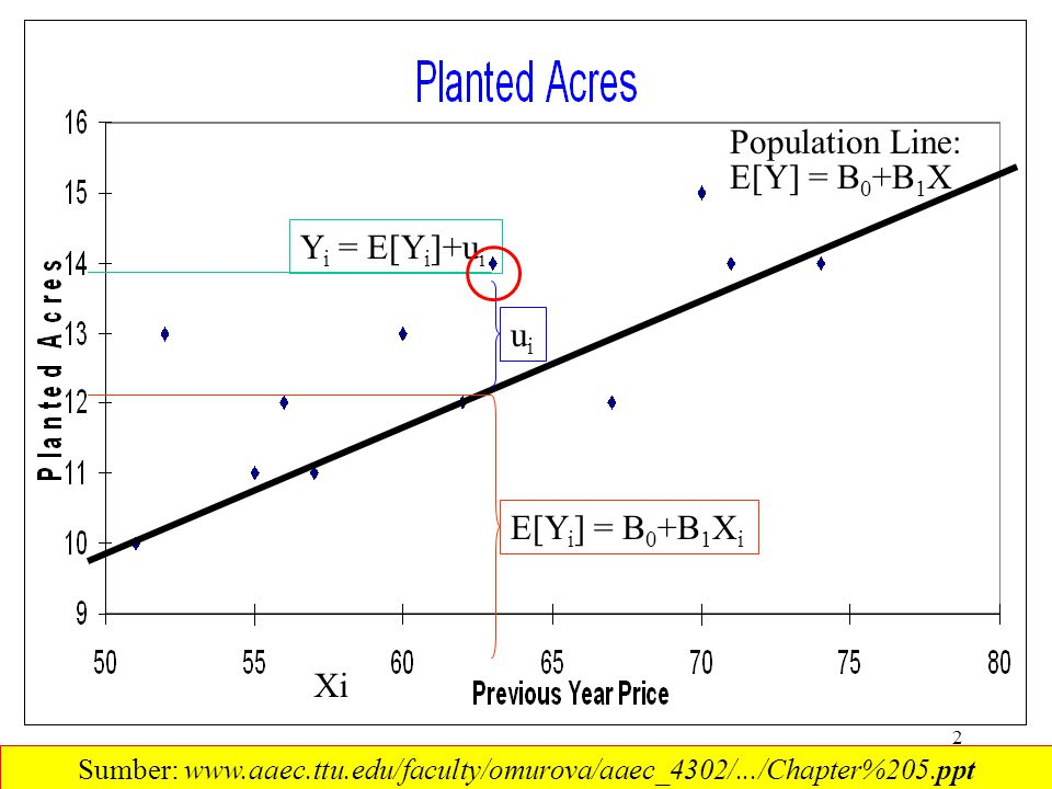 2 Population Line: uiui Y i = E[Y i ]+u i Xi E[Y] = B 0 +B 1 X E[Y i ] = B 0 +B 1 X i Sumber: www.aaec.ttu.edu/faculty/omurova/aaec_4302/.../Chapter%205.ppt