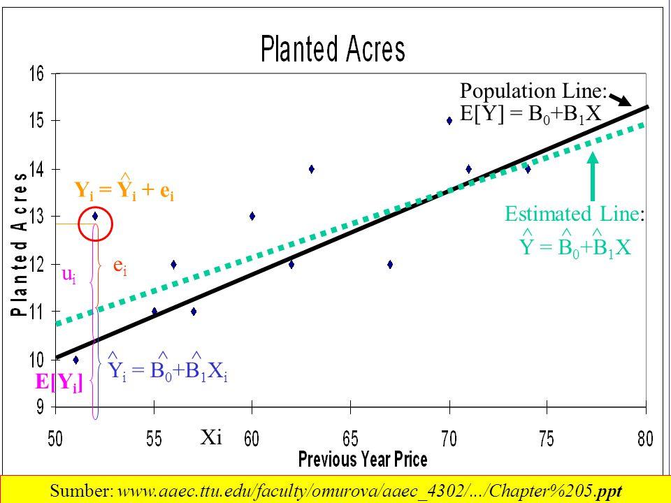 3 Population Line: eiei Y i = Y i + e i Xi E[Y] = B 0 +B 1 X Y i = B 0 +B 1 X i ^ ^^^ Estimated Line: Y = B 0 +B 1 X ^^^ uiui E[Y i ] Sumber: www.aaec.ttu.edu/faculty/omurova/aaec_4302/.../Chapter%205.ppt