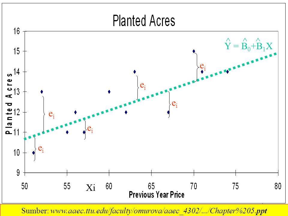 4 eiei Xi Y = B 0 +B 1 X ^^^ eiei eiei eiei eiei eiei Sumber: www.aaec.ttu.edu/faculty/omurova/aaec_4302/.../Chapter%205.ppt