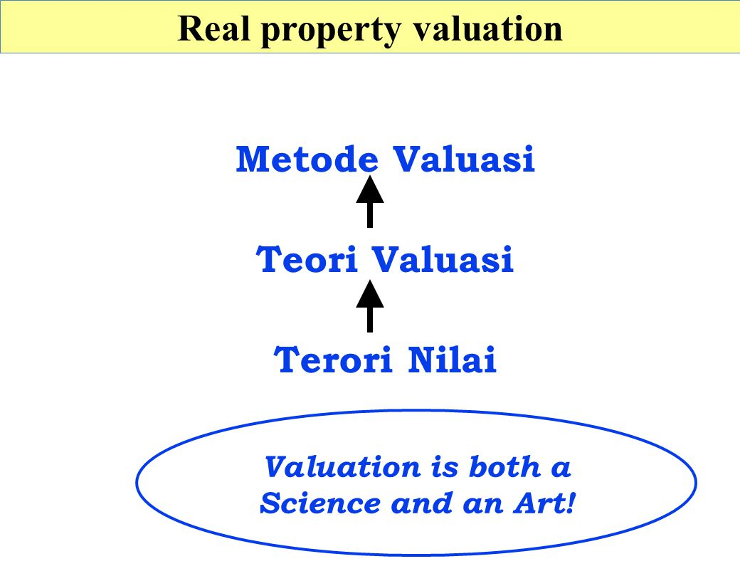 Real property valuation Valuation is both a Science and an Art.